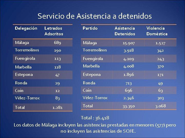 Servicio de Asistencia a detenidos Delegación Letrados Adscritos Partido Asistencia Detenidos Violencia Doméstica Málaga