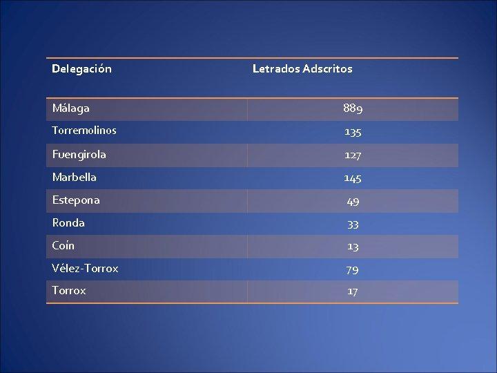 Delegación Letrados Adscritos Málaga 889 Torremolinos 135 Fuengirola 127 Marbella 145 Estepona 49 Ronda