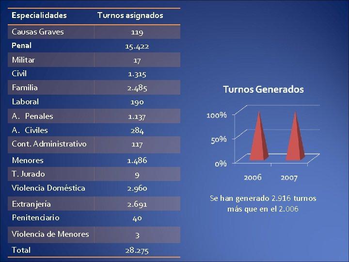 Especialidades Causas Graves Turnos asignados 119 Penal 15. 422 Militar 17 Civil 1. 315
