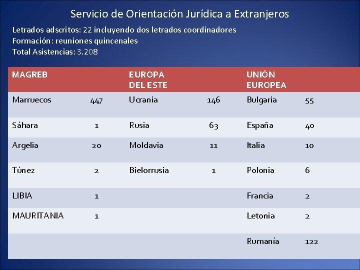 Servicio de Orientación Jurídica a Extranjeros Letrados adscritos: 22 incluyendo dos letrados coordinadores Formación: