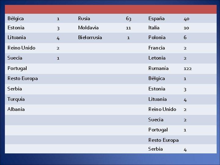 Bélgica 1 Rusia 63 España 40 Estonia 3 Moldavia 11 Italia 10 Lituania 4