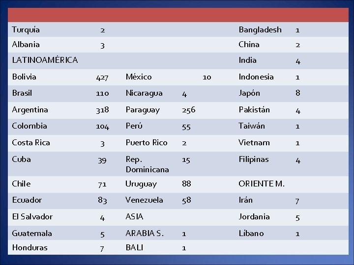 Turquía 2 Bangladesh 1 Albania 3 China 2 India 4 Indonesia 1 LATINOAMÉRICA Bolivia