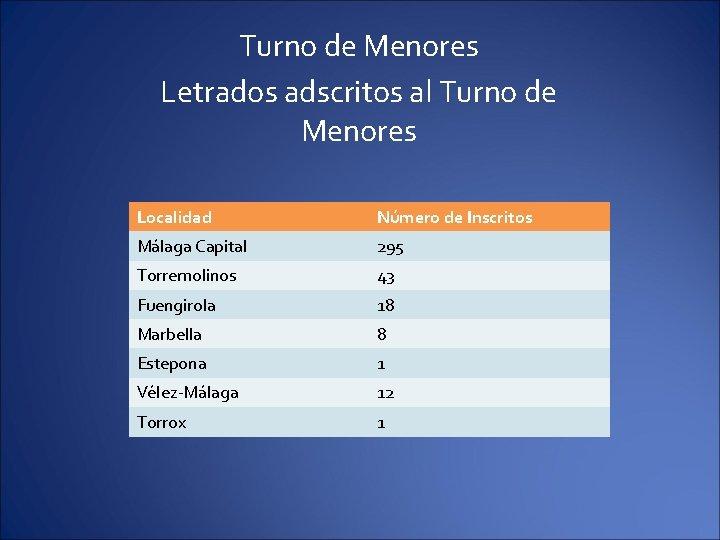 Turno de Menores Letrados adscritos al Turno de Menores Localidad Número de Inscritos Málaga