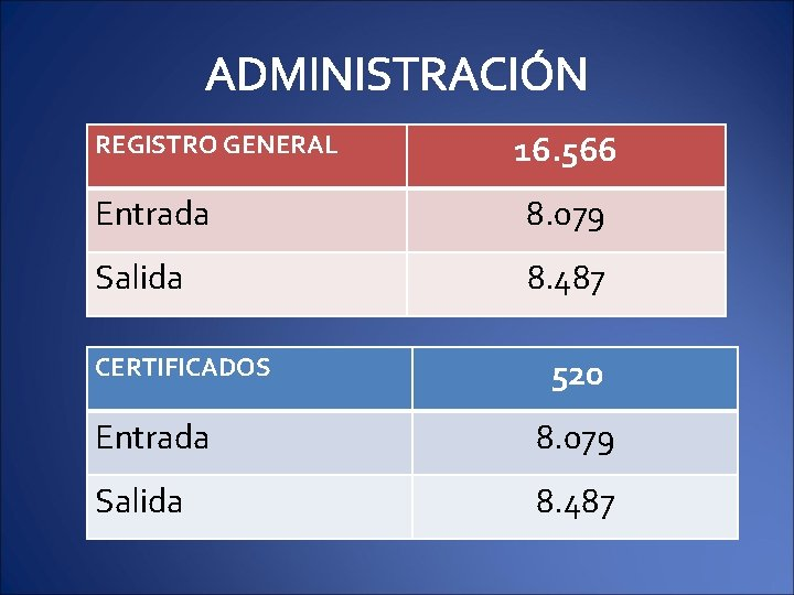 ADMINISTRACIÓN REGISTRO GENERAL 16. 566 Entrada 8. 079 Salida 8. 487 CERTIFICADOS 520 Entrada