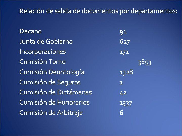 Relación de salida de documentos por departamentos: Decano Junta de Gobierno Incorporaciones Comisión Turno