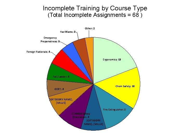 Incomplete Training by Course Type (Total Incomplete Assignments = 68 ) Haz Waste; 3