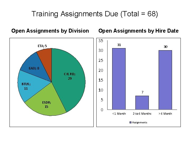 Training Assignments Due (Total = 68) Open Assignments by Division Open Assignments by Hire