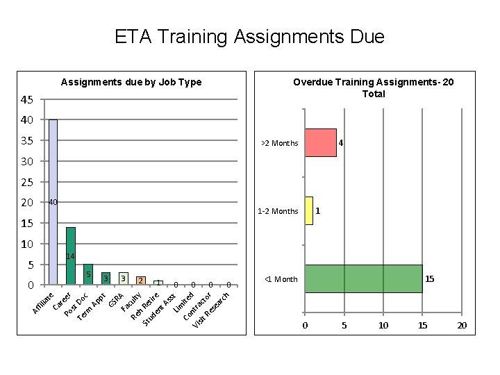 ETA Training Assignments Due Overdue Training Assignments- 20 Total Assignments due by Job Type