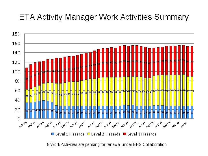 ETA Activity Manager Work Activities Summary 180 160 140 120 100 51 62 62