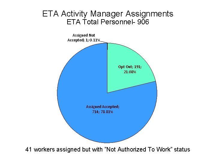 ETA Activity Manager Assignments ETA Total Personnel- 906 Assigned Not Accepted; 1; 0. 11%