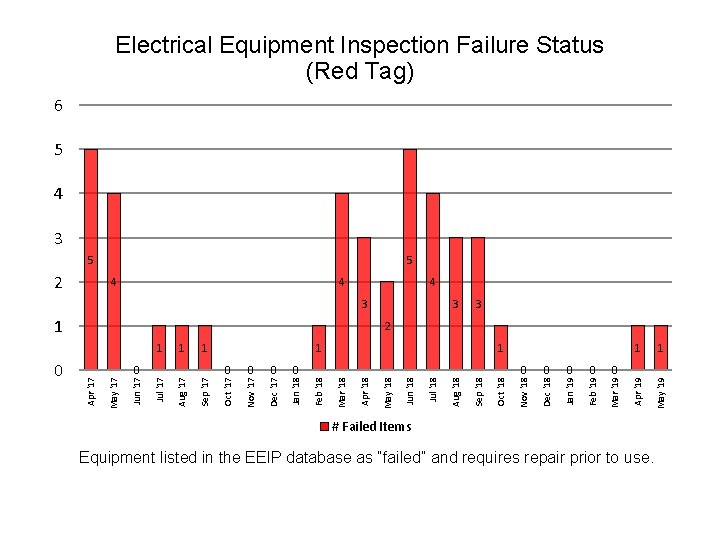 Electrical Equipment Inspection Failure Status (Red Tag) 6 5 4 3 5 2 5