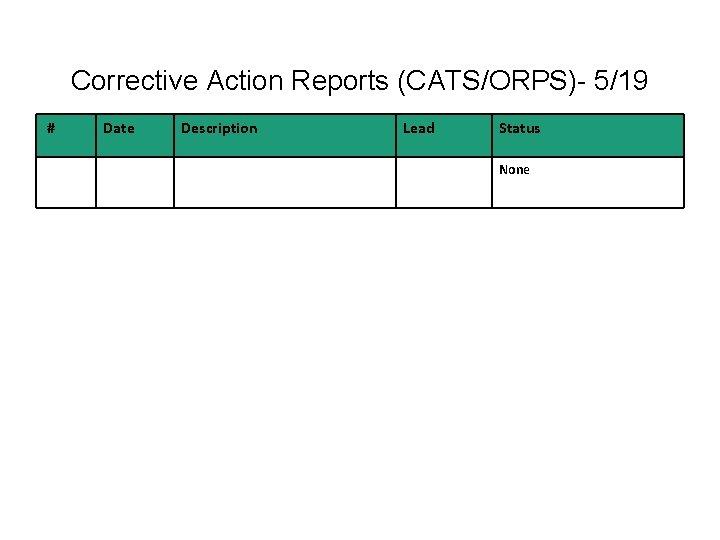 Corrective Action Reports (CATS/ORPS)- 5/19 # Date Description Lead Status None
