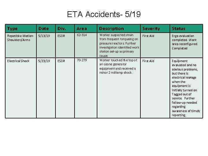 ETA Accidents- 5/19 Type Date Div. Area Description Severity Status Repetitive Motion. Shoulders/Arms 5/13/19