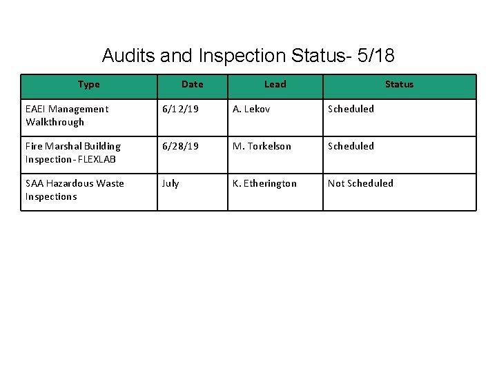 Audits and Inspection Status- 5/18 Type Date Lead Status EAEI Management Walkthrough 6/12/19 A.