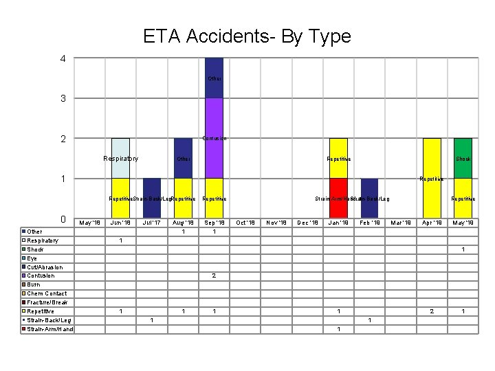 ETA Accidents- By Type 4 Other 3 2 Contusion Respiratory Other Repetitive Shock 1