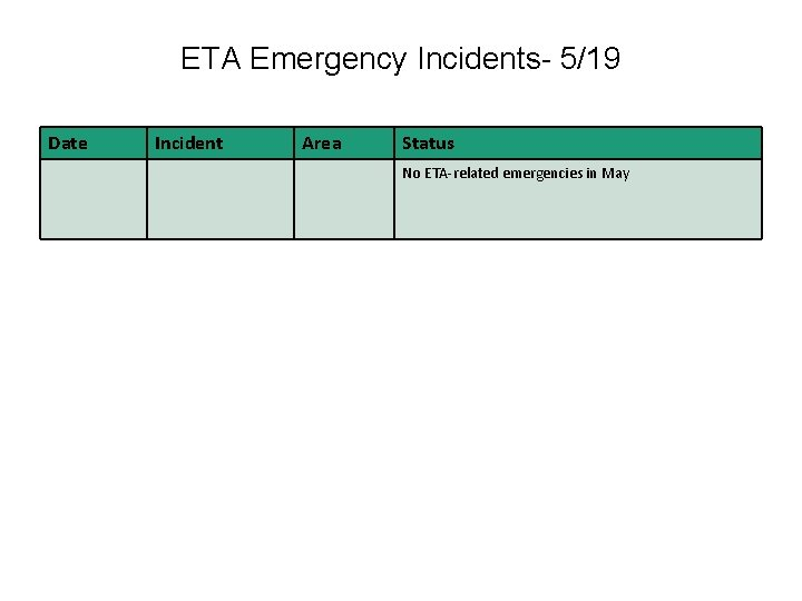 ETA Emergency Incidents- 5/19 Date Incident Area Status No ETA-related emergencies in May