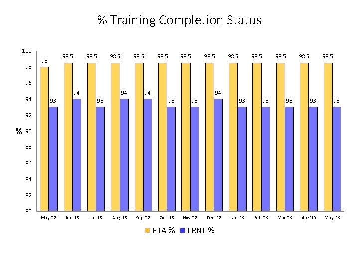 % Training Completion Status 100 98 98. 5 98. 5 96 94 94 93