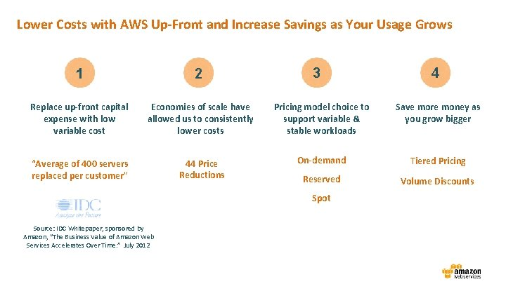 Lower Costs with AWS Up-Front and Increase Savings as Your Usage Grows 3 4