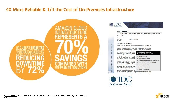 """4 X More Reliable & 1/4 the Cost of On-Premises Infrastructure """"Source: IDC Study."""