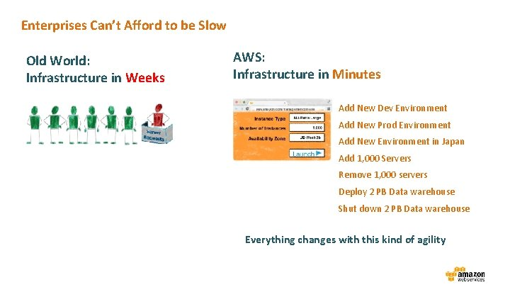 Enterprises Can't Afford to be Slow Old World: Infrastructure in Weeks AWS: Infrastructure in