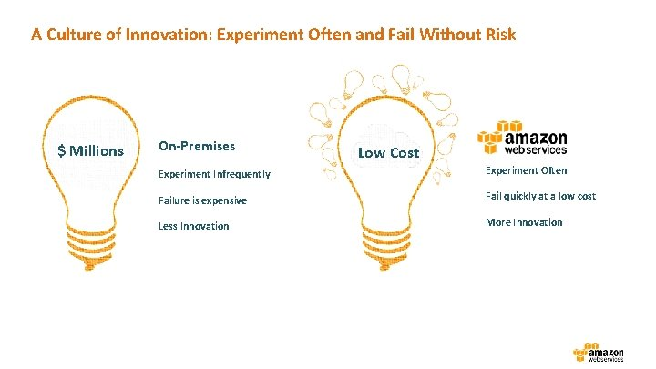A Culture of Innovation: Experiment Often and Fail Without Risk $ Millions On-Premises Low