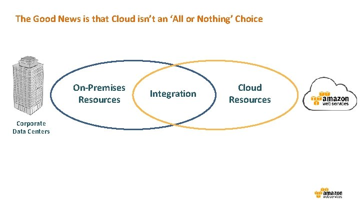 The Good News is that Cloud isn't an 'All or Nothing' Choice On-Premises Resources