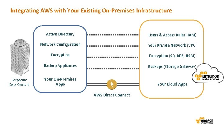 Integrating AWS with Your Existing On-Premises Infrastructure Corporate Data Centers Active Directory Users &
