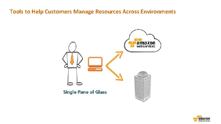 Tools to Help Customers Manage Resources Across Environments