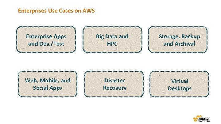 Enterprises Use Cases on AWS Enterprise Apps and Dev. /Test Web, Mobile, and Social