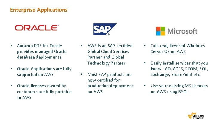 Enterprise Applications • • • Amazon RDS for Oracle provides managed Oracle database deployments