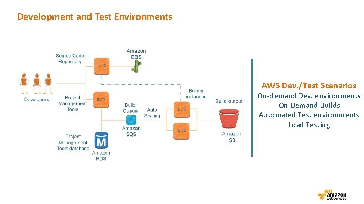 Development and Test Environments AWS Dev. /Test Scenarios On-demand Dev. environments On-Demand Builds Automated