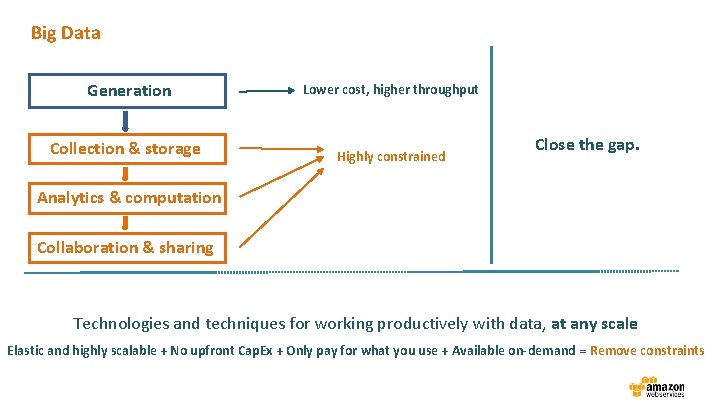 Big Data Generation Lower cost, higher throughput Collection & storage Highly constrained Close the
