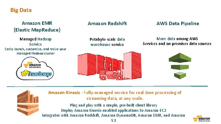 Big Data Amazon EMR (Elastic Map. Reduce) Managed Hadoop Service Easily launch, customize, and