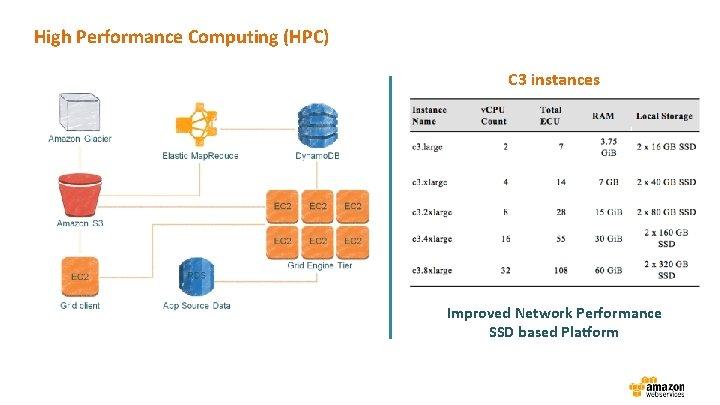High Performance Computing (HPC) C 3 instances Improved Network Performance SSD based Platform