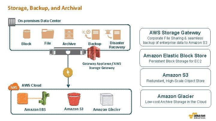 Storage, Backup, and Archival On-premises Data Center AWS Storage Gateway Block File Archive Backup