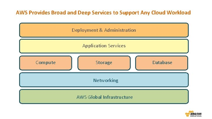 AWS Provides Broad and Deep Services to Support Any Cloud Workload Deployment & Administration