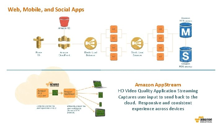 Web, Mobile, and Social Apps Amazon App. Stream HD Video Quality Application Streaming Captures