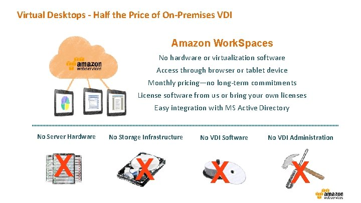 Virtual Desktops - Half the Price of On-Premises VDI Amazon Work. Spaces No hardware