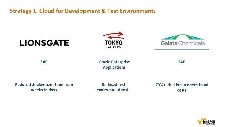 Strategy 1: Cloud for Development & Test Environments SAP Oracle Enterprise Applications SAP Reduced