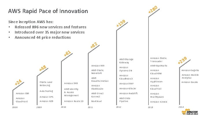 0 8 +2 AWS Rapid Pace of Innovation 9 Sinception AWS has: • Released