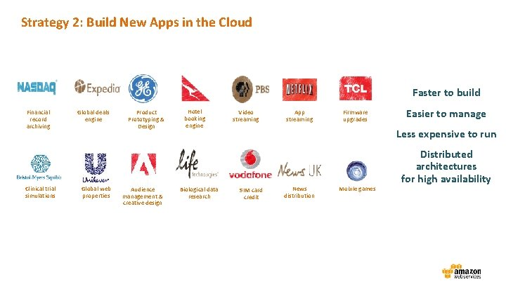Strategy 2: Build New Apps in the Cloud Faster to build Financial record archiving