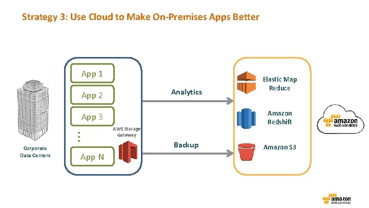 Strategy 3: Use Cloud to Make On-Premises Apps Better App 1 Analytics App 2