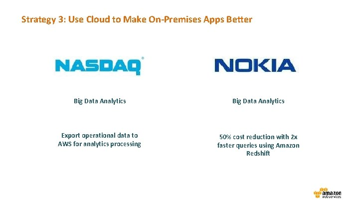 Strategy 3: Use Cloud to Make On-Premises Apps Better Big Data Analytics Export operational