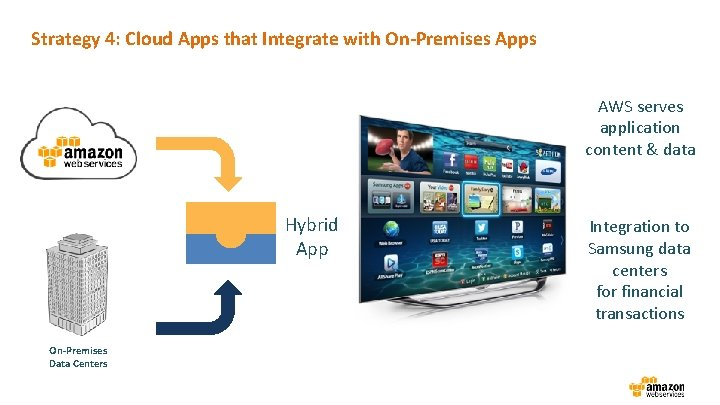 Strategy 4: Cloud Apps that Integrate with On-Premises Apps AWS serves application content &