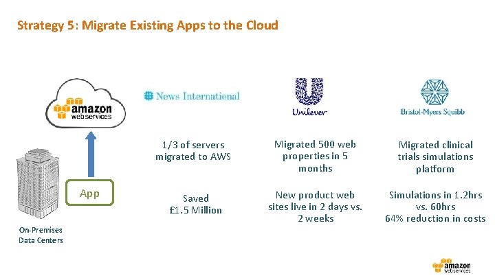 Strategy 5: Migrate Existing Apps to the Cloud App On-Premises Data Centers 1/3 of