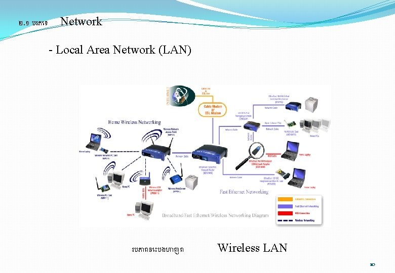 ២. ១ បរភ ទ Network - Local Area Network (LAN) របភ ពន បងហ ញព