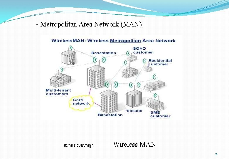 - Metropolitan Area Network (MAN) របភ ពន បងហ ញព Wireless MAN 11
