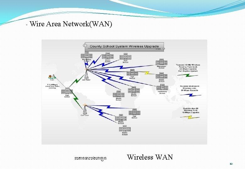 - Wire Area Network(WAN) របភ ពន បងហ ញព Wireless WAN 12