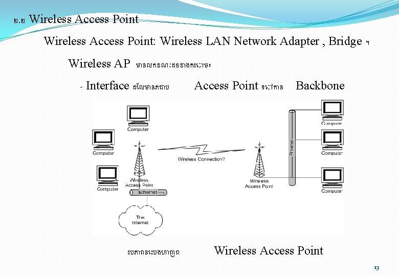 ២. ២ Wireless Access Point: Wireless LAN Network Adapter , Bridge ។ Wireless AP
