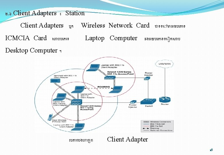 ២. ៦ Client Adapters រ Station Client Adapters ឬក ICMCIA Card សរ បបរភ ទ